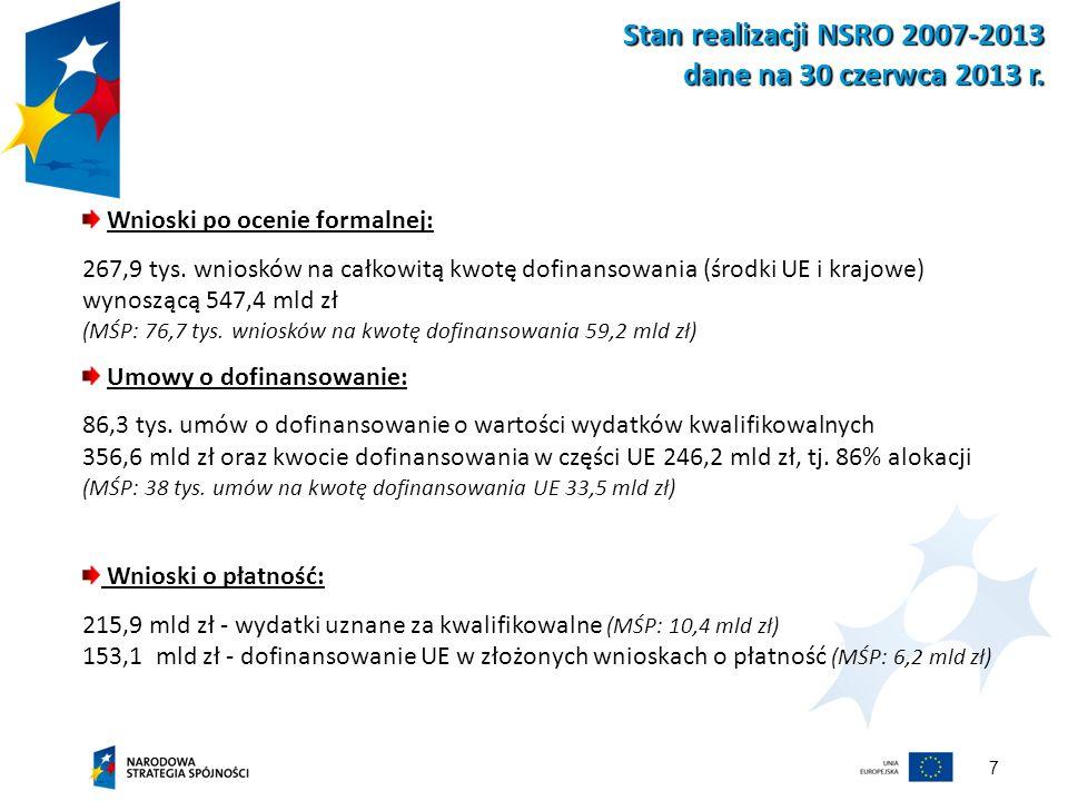 7 Stan realizacji NSRO 2007-2013 dane na 30 czerwca 2013 r. Wnioski po ocenie formalnej: 267,9 tys. wniosków na całkowitą kwotę dofinansowania (środki