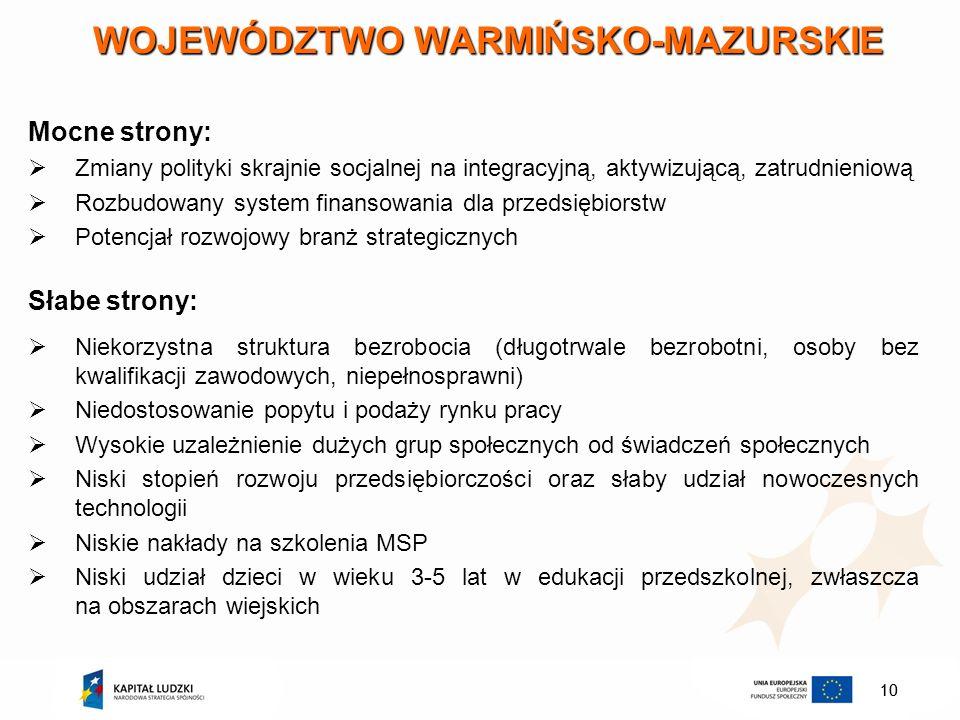 10 WOJEWÓDZTWO WARMIŃSKO-MAZURSKIE Mocne strony: Zmiany polityki skrajnie socjalnej na integracyjną, aktywizującą, zatrudnieniową Rozbudowany system f