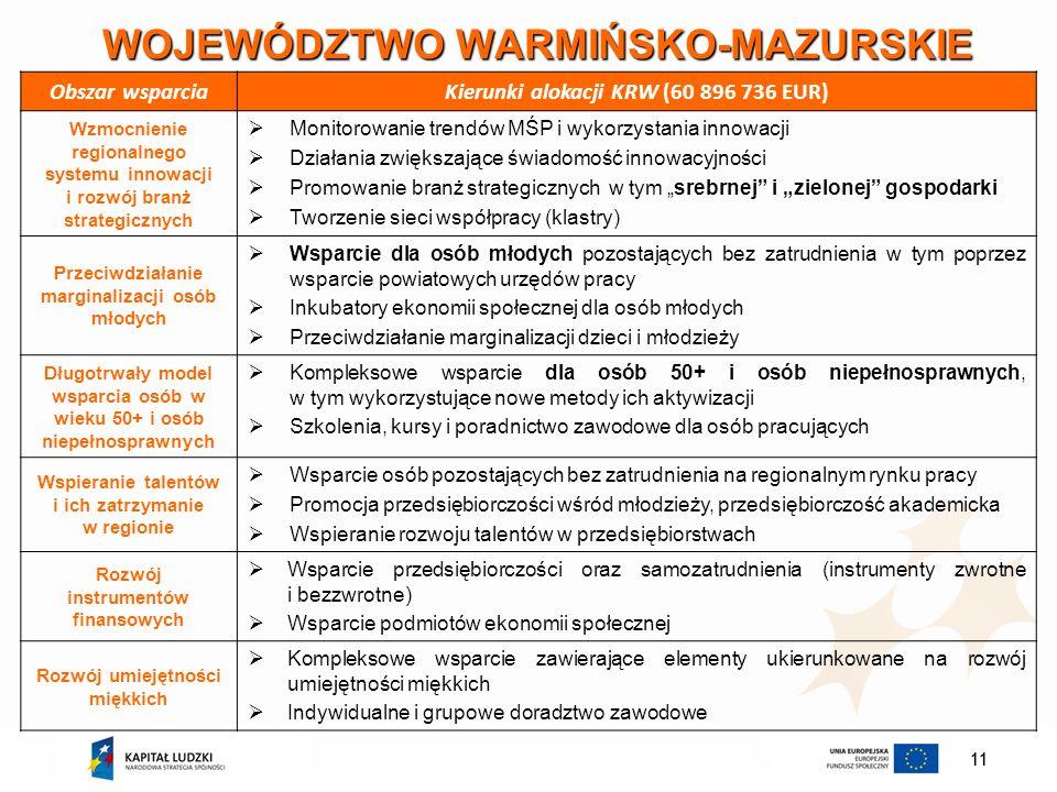11 WOJEWÓDZTWO WARMIŃSKO-MAZURSKIE Obszar wsparciaKierunki alokacji KRW (60 896 736 EUR) Wzmocnienie regionalnego systemu innowacji i rozwój branż str