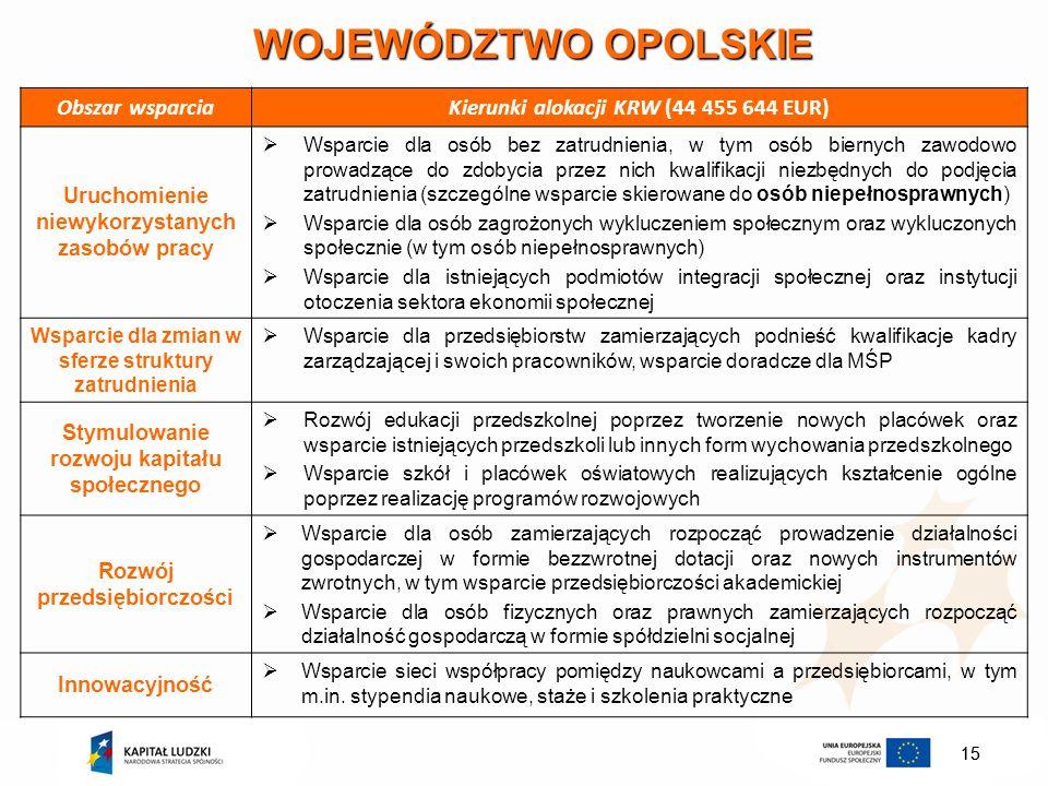 15 WOJEWÓDZTWO OPOLSKIE Obszar wsparciaKierunki alokacji KRW (44 455 644 EUR) Uruchomienie niewykorzystanych zasobów pracy Wsparcie dla osób bez zatru