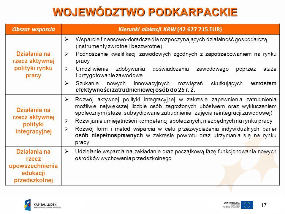 17 WOJEWÓDZTWO PODKARPACKIE Obszar wsparciaKierunki alokacji KRW (42 627 715 EUR) Działania na rzecz aktywnej polityki rynku pracy Wsparcie finansowo-