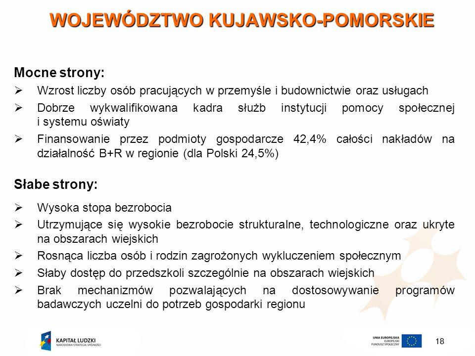 18 WOJEWÓDZTWO KUJAWSKO-POMORSKIE Mocne strony: Wzrost liczby osób pracujących w przemyśle i budownictwie oraz usługach Dobrze wykwalifikowana kadra s