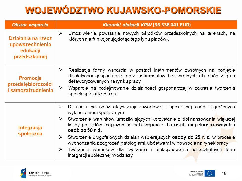 19 WOJEWÓDZTWO KUJAWSKO-POMORSKIE Obszar wsparciaKierunki alokacji KRW (36 538 041 EUR) Działania na rzecz upowszechnienia edukacji przedszkolnej Umoż