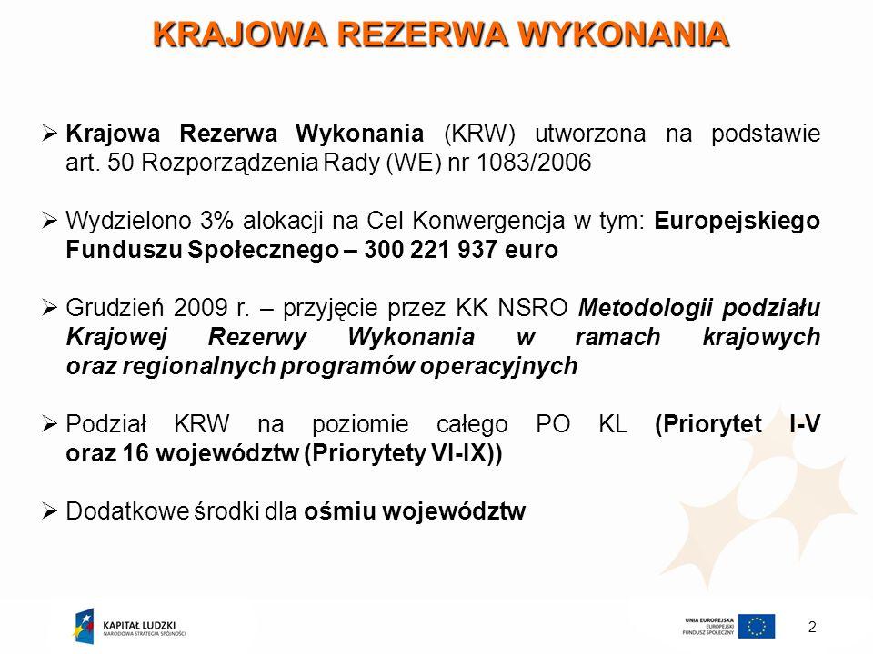 2 KRAJOWA REZERWA WYKONANIA Krajowa Rezerwa Wykonania (KRW) utworzona na podstawie art. 50 Rozporządzenia Rady (WE) nr 1083/2006 Wydzielono 3% alokacj