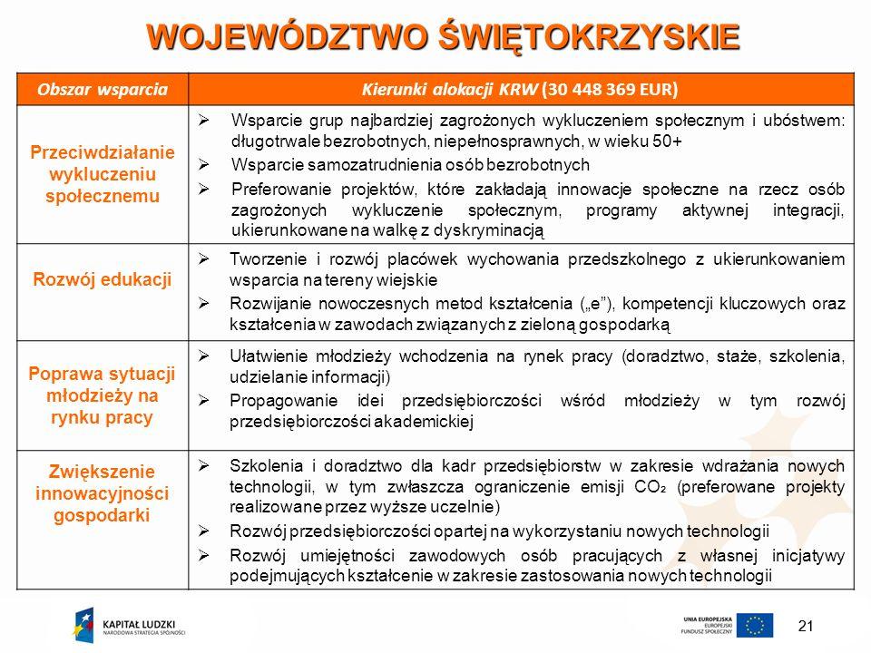 21 WOJEWÓDZTWO ŚWIĘTOKRZYSKIE Obszar wsparciaKierunki alokacji KRW (30 448 369 EUR) Przeciwdziałanie wykluczeniu społecznemu Wsparcie grup najbardziej