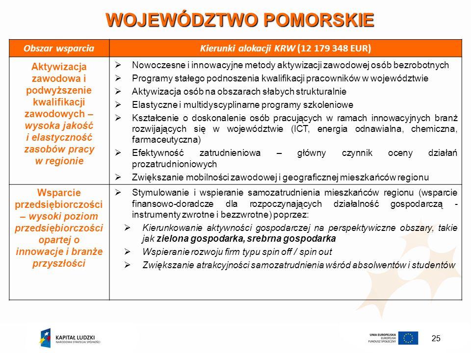 25 WOJEWÓDZTWO POMORSKIE Obszar wsparciaKierunki alokacji KRW (12 179 348 EUR) Aktywizacja zawodowa i podwyższenie kwalifikacji zawodowych – wysoka ja