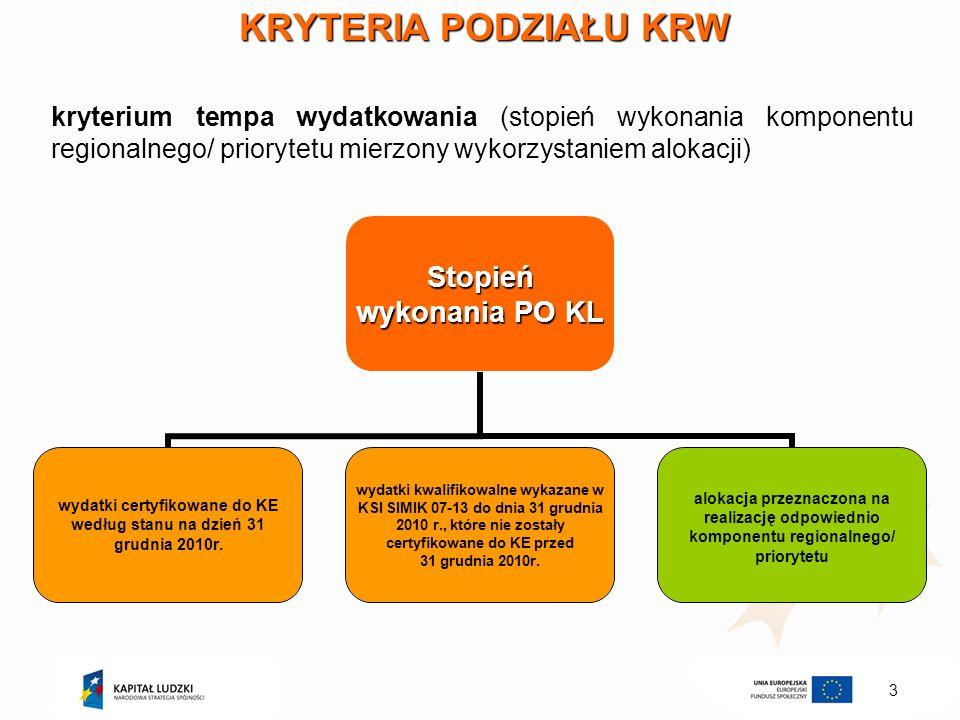 3 KRYTERIA PODZIAŁU KRW kryterium tempa wydatkowania (stopień wykonania komponentu regionalnego/ priorytetu mierzony wykorzystaniem alokacji) Stopień