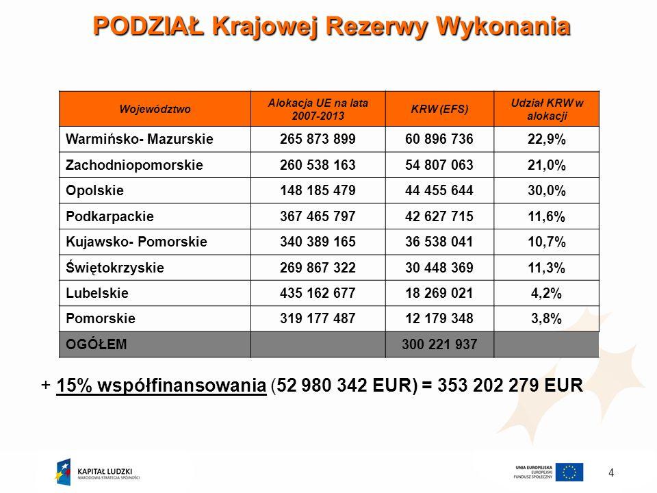 4 PODZIAŁ Krajowej Rezerwy Wykonania Województwo Alokacja UE na lata 2007-2013 KRW (EFS) Udział KRW w alokacji Warmińsko- Mazurskie265 873 89960 896 7