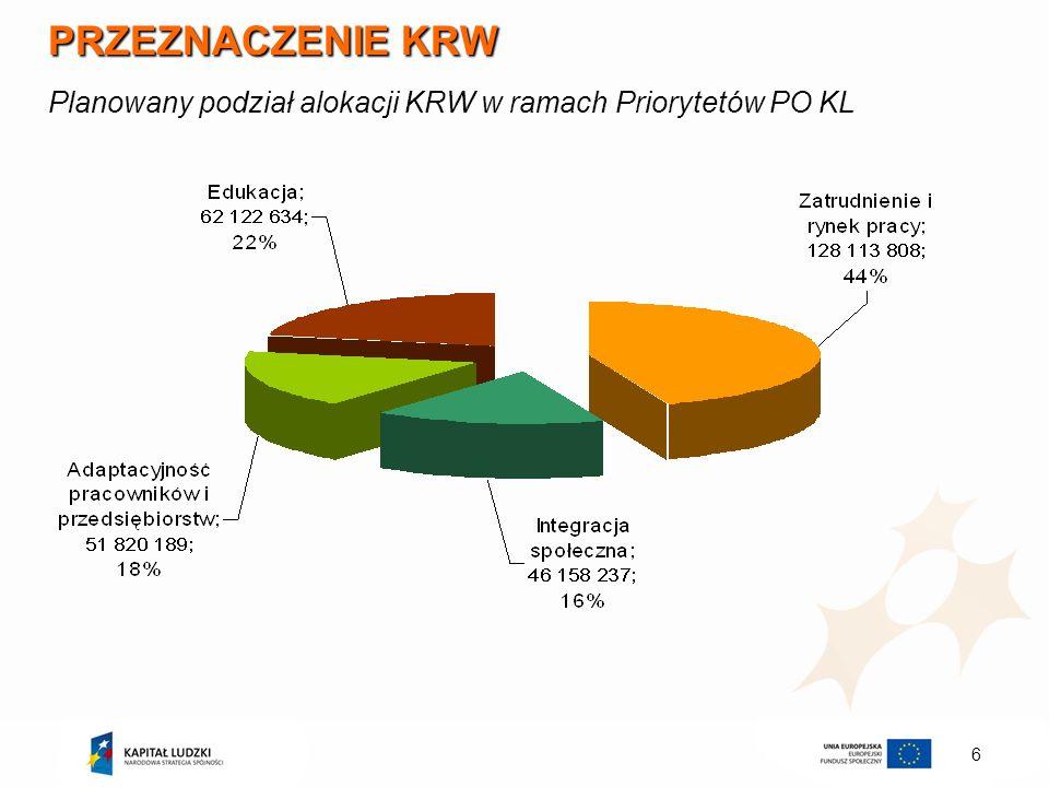 6 PRZEZNACZENIE KRW Planowany podział alokacji KRW w ramach Priorytetów PO KL
