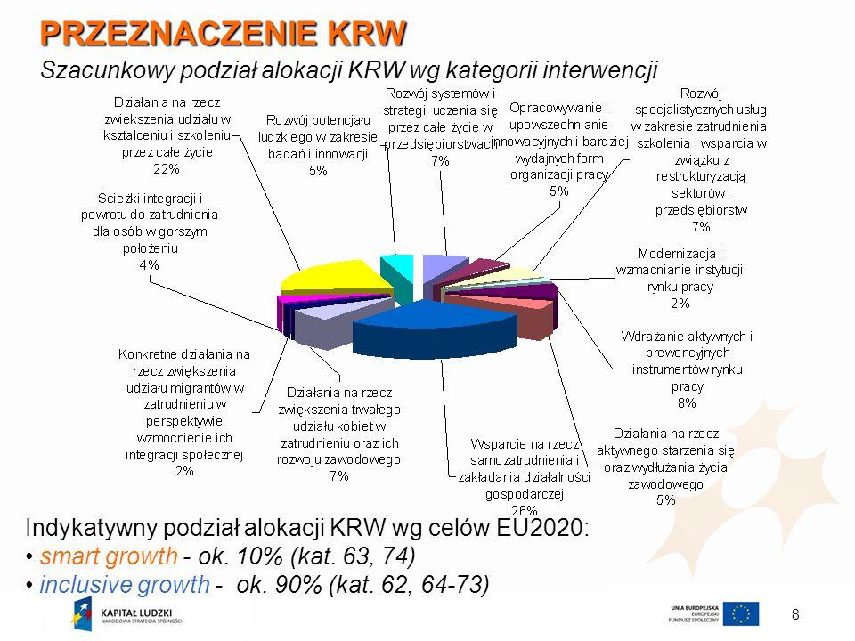 8 PRZEZNACZENIE KRW Szacunkowy podział alokacji KRW wg kategorii interwencji Indykatywny podział alokacji KRW wg celów EU2020: smart growth - ok. 10%