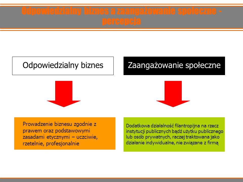 Odpowiedzialny biznes a zaangażowanie społeczne - percepcja Odpowiedzialny biznesZaangażowanie społeczne Prowadzenie biznesu zgodnie z prawem oraz pod
