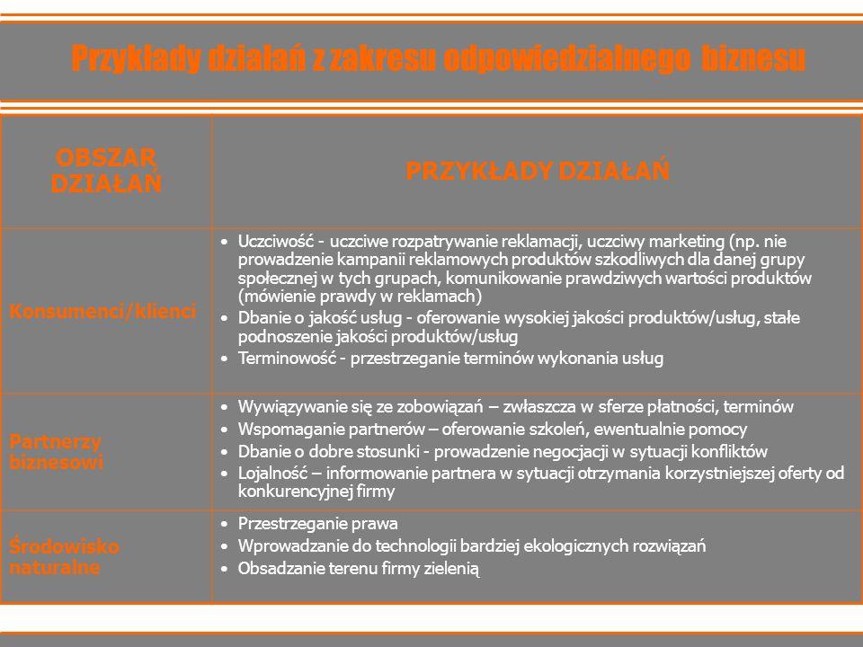 Przykłady działań z zakresu odpowiedzialnego biznesu OBSZAR DZIAŁAŃ PRZYKŁADY DZIAŁAŃ Konsumenci/klienci Uczciwość - uczciwe rozpatrywanie reklamacji,