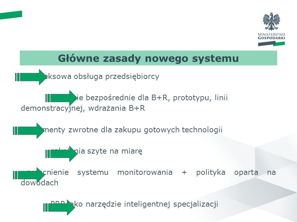 wstęp 01 PRP ZASADY kompleksowa obsługa przedsiębiorcy wsparcie bezpośrednie dla B+R, prototypu, linii demonstracyjnej, wdrażania B+R instrumenty zwrotne dla zakupu gotowych technologii szkolenia szyte na miarę wzmocnienie systemu monitorowania + polityka oparta na dowodach PRP jako narzędzie inteligentnej specjalizacji N Główne zasady nowego systemu