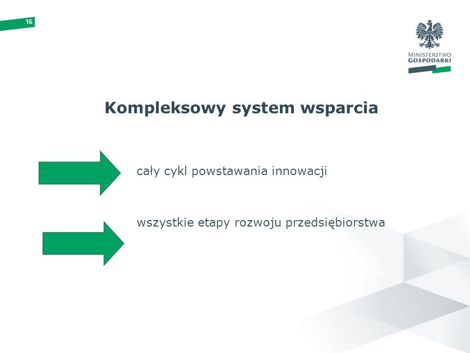 16 Kompleksowy system wsparcia cały cykl powstawania innowacji wszystkie etapy rozwoju przedsiębiorstwa