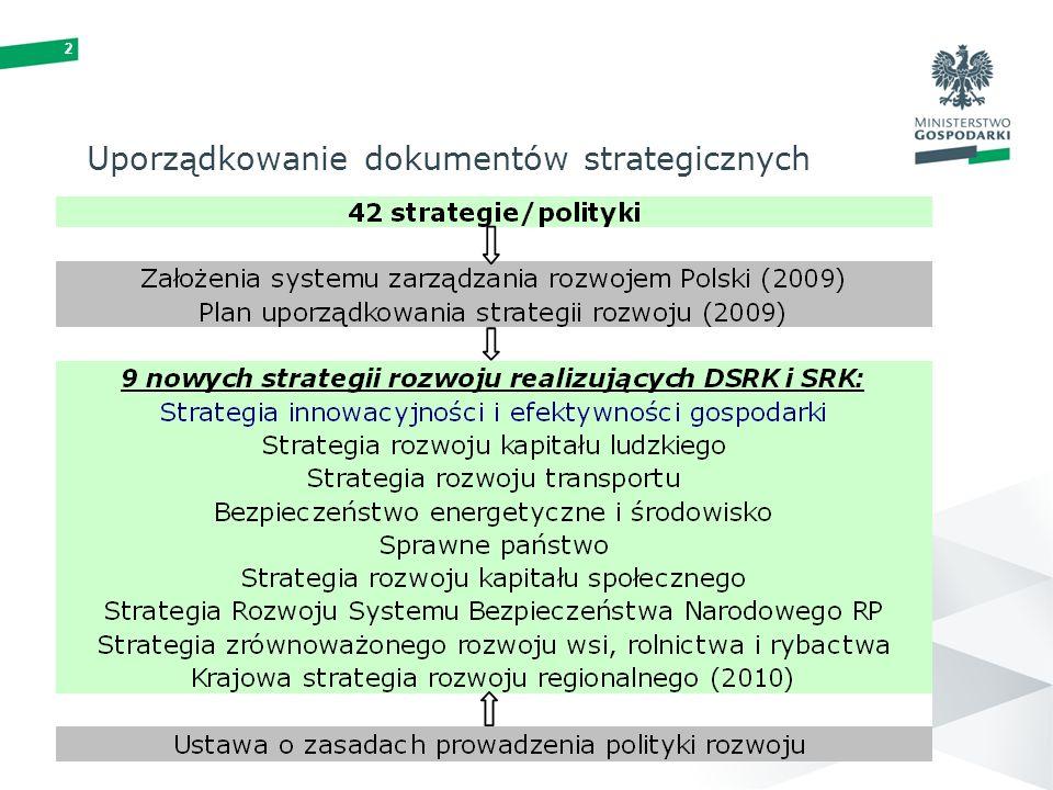 2 Uporządkowanie dokumentów strategicznych