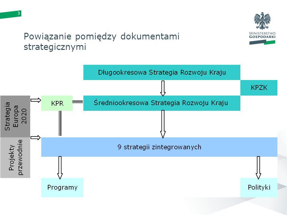 3 Powiązanie pomiędzy dokumentami strategicznymi