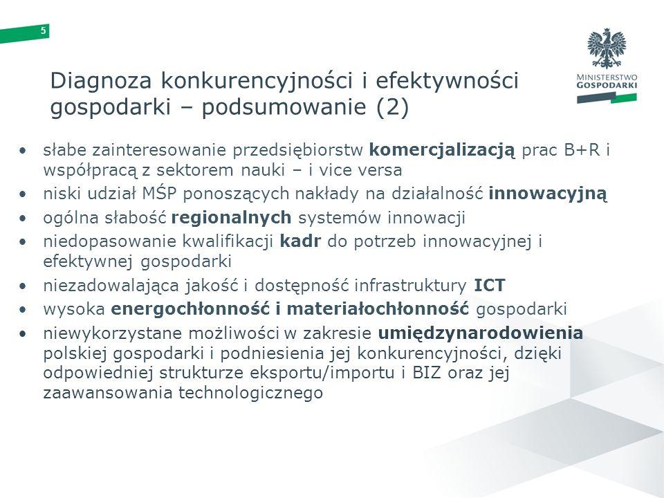 5 Diagnoza konkurencyjności i efektywności gospodarki – podsumowanie (2) słabe zainteresowanie przedsiębiorstw komercjalizacją prac B+R i współpracą z sektorem nauki – i vice versa niski udział MŚP ponoszących nakłady na działalność innowacyjną ogólna słabość regionalnych systemów innowacji niedopasowanie kwalifikacji kadr do potrzeb innowacyjnej i efektywnej gospodarki niezadowalająca jakość i dostępność infrastruktury ICT wysoka energochłonność i materiałochłonność gospodarki niewykorzystane możliwości w zakresie umiędzynarodowienia polskiej gospodarki i podniesienia jej konkurencyjności, dzięki odpowiedniej strukturze eksportu/importu i BIZ oraz jej zaawansowania technologicznego