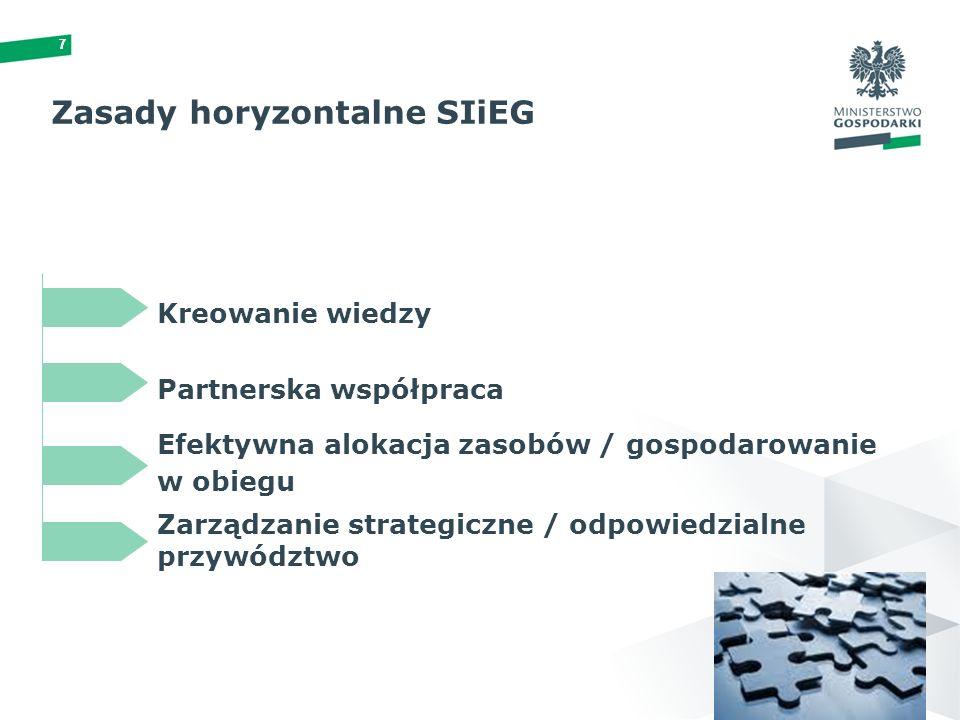 77 Zasady horyzontalne SIiEG Partnerska współpraca Efektywna alokacja zasobów / gospodarowanie w obiegu Zarządzanie strategiczne / odpowiedzialne przywództwo Kreowanie wiedzy