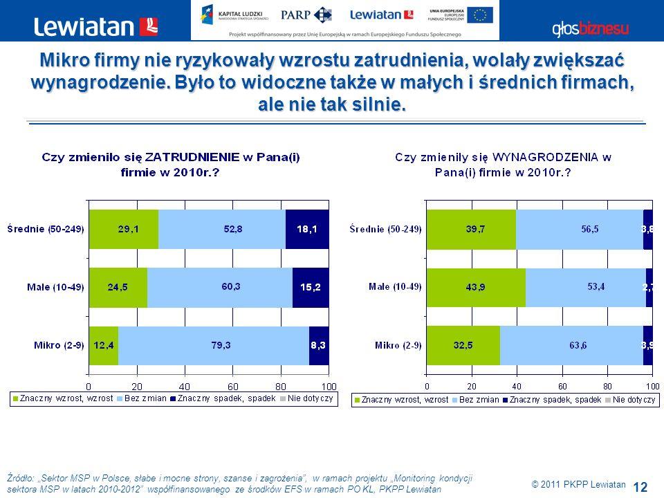 12 Źródło: Sektor MSP w Polsce, słabe i mocne strony, szanse i zagrożenia, w ramach projektu Monitoring kondycji sektora MSP w latach 2010-2012 współfinansowanego ze środków EFS w ramach PO KL, PKPP Lewiatan © 2011 PKPP Lewiatan Mikro firmy nie ryzykowały wzrostu zatrudnienia, wolały zwiększać wynagrodzenie.