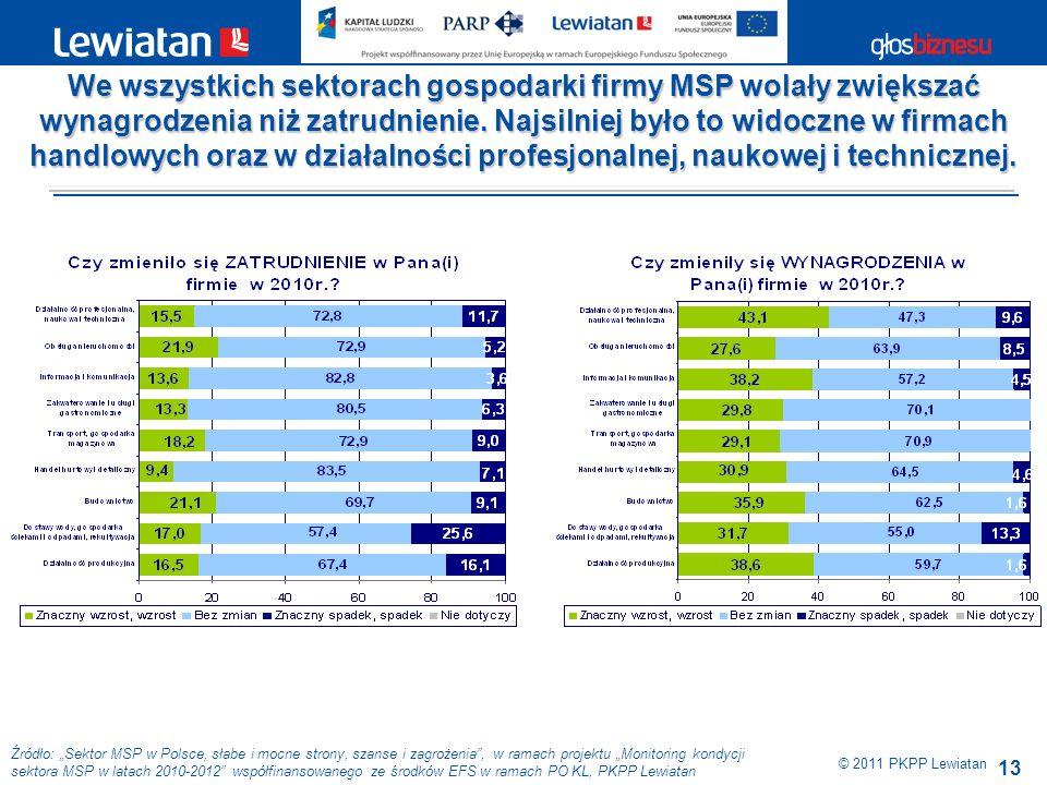 13 Źródło: Sektor MSP w Polsce, słabe i mocne strony, szanse i zagrożenia, w ramach projektu Monitoring kondycji sektora MSP w latach 2010-2012 współfinansowanego ze środków EFS w ramach PO KL, PKPP Lewiatan © 2011 PKPP Lewiatan We wszystkich sektorach gospodarki firmy MSP wolały zwiększać wynagrodzenia niż zatrudnienie.