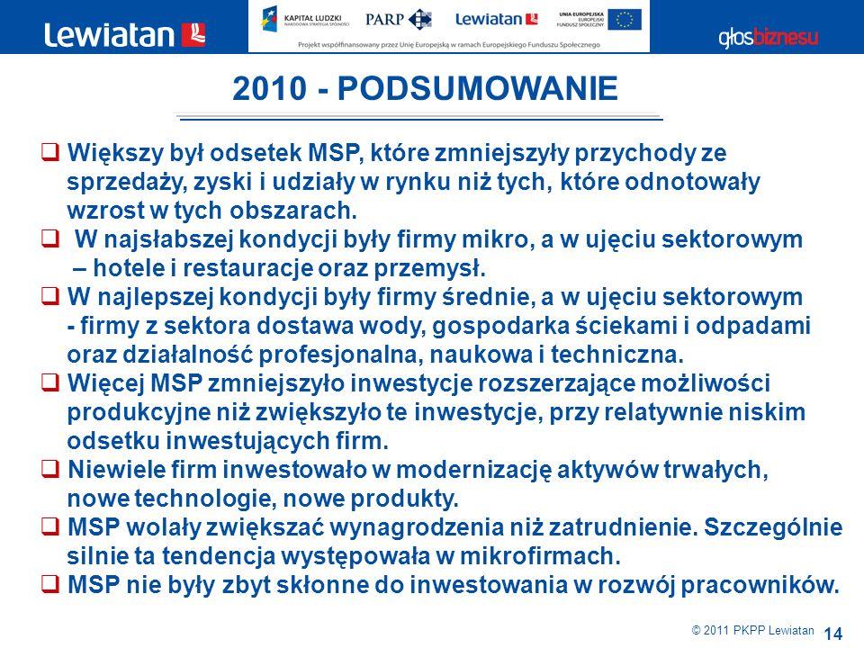 14 © 2011 PKPP Lewiatan Większy był odsetek MSP, które zmniejszyły przychody ze sprzedaży, zyski i udziały w rynku niż tych, które odnotowały wzrost w tych obszarach.