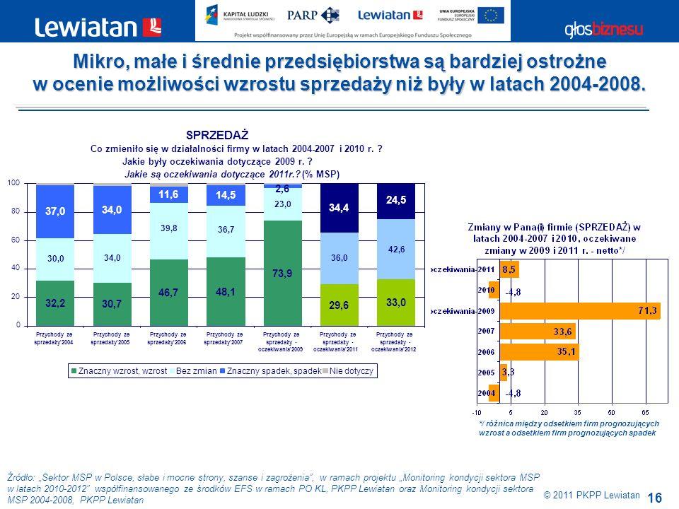 16 Źródło: Sektor MSP w Polsce, słabe i mocne strony, szanse i zagrożenia, w ramach projektu Monitoring kondycji sektora MSP w latach 2010-2012 współfinansowanego ze środków EFS w ramach PO KL, PKPP Lewiatan oraz Monitoring kondycji sektora MSP 2004-2008, PKPP Lewiatan © 2011 PKPP Lewiatan Mikro, małe i średnie przedsiębiorstwa są bardziej ostrożne w ocenie możliwości wzrostu sprzedaży niż były w latach 2004-2008.