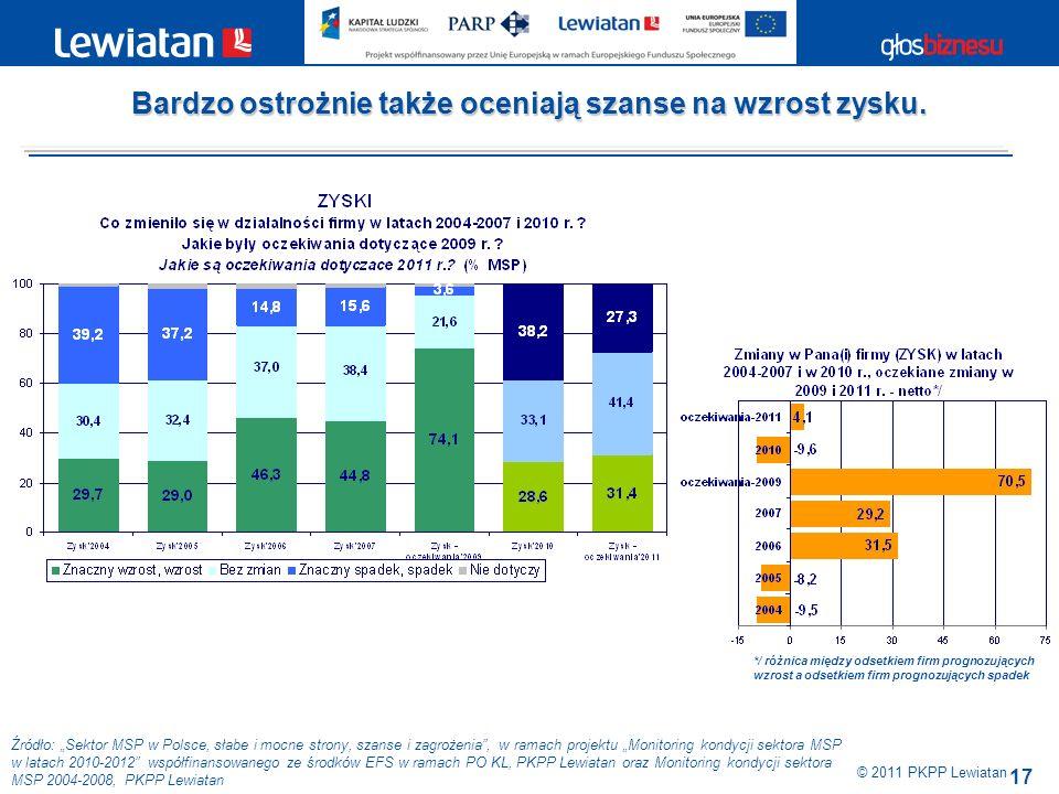 17 Źródło: Sektor MSP w Polsce, słabe i mocne strony, szanse i zagrożenia, w ramach projektu Monitoring kondycji sektora MSP w latach 2010-2012 współfinansowanego ze środków EFS w ramach PO KL, PKPP Lewiatan oraz Monitoring kondycji sektora MSP 2004-2008, PKPP Lewiatan Bardzo ostrożnie także oceniają szanse na wzrost zysku.
