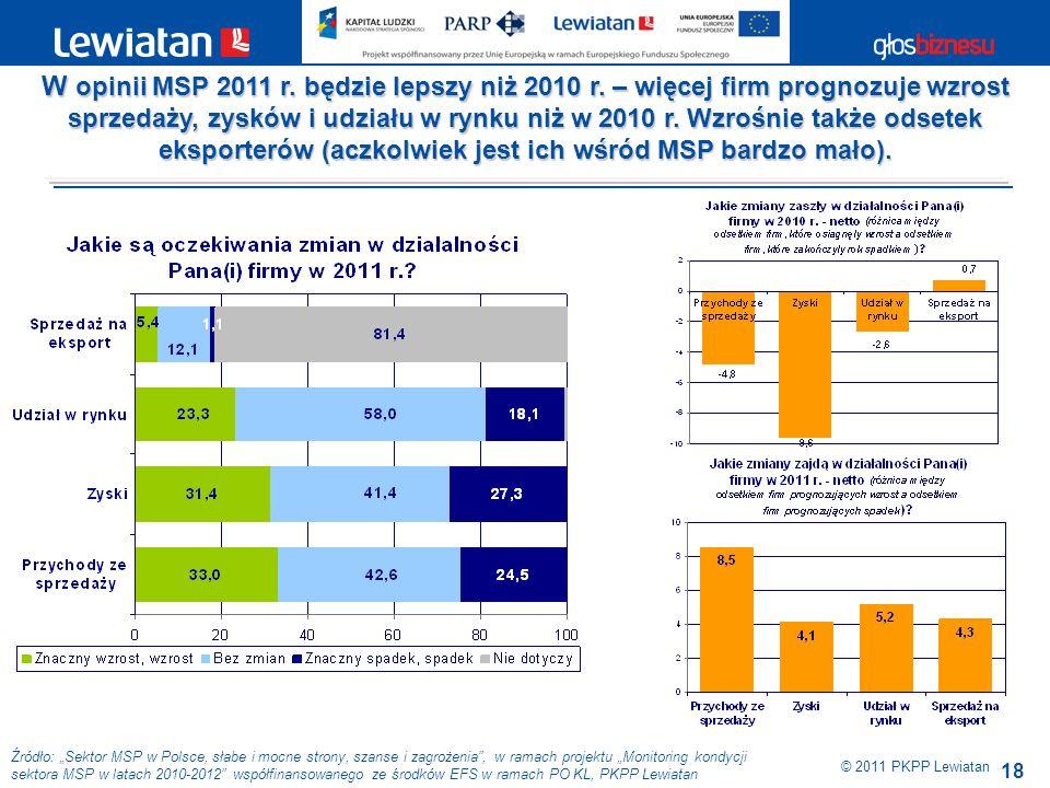 18 Źródło: Sektor MSP w Polsce, słabe i mocne strony, szanse i zagrożenia, w ramach projektu Monitoring kondycji sektora MSP w latach 2010-2012 współfinansowanego ze środków EFS w ramach PO KL, PKPP Lewiatan © 2011 PKPP Lewiatan W opinii MSP 2011 r.