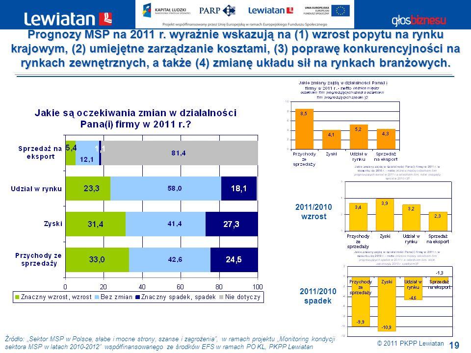 19 Źródło: Sektor MSP w Polsce, słabe i mocne strony, szanse i zagrożenia, w ramach projektu Monitoring kondycji sektora MSP w latach 2010-2012 współfinansowanego ze środków EFS w ramach PO KL, PKPP Lewiatan © 2011 PKPP Lewiatan Prognozy MSP na 2011 r.