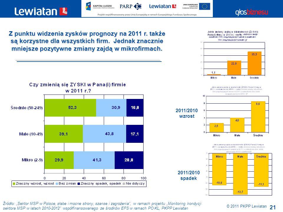 21 Źródło: Sektor MSP w Polsce, słabe i mocne strony, szanse i zagrożenia, w ramach projektu Monitoring kondycji sektora MSP w latach 2010-2012 współfinansowanego ze środków EFS w ramach PO KL, PKPP Lewiatan © 2011 PKPP Lewiatan 2011/2010 wzrost 2011/2010 spadek Z punktu widzenia zysków prognozy na 2011 r.