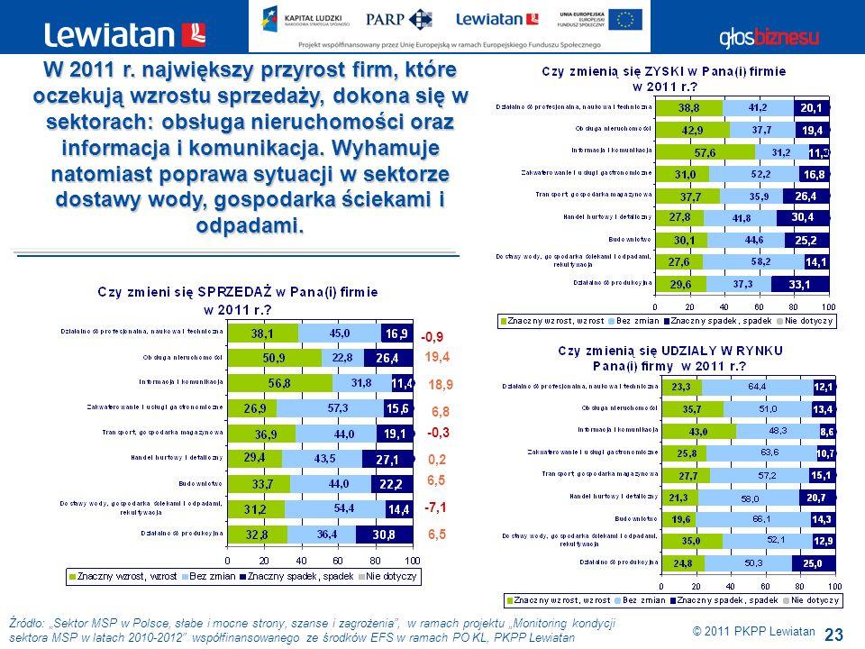 23 Źródło: Sektor MSP w Polsce, słabe i mocne strony, szanse i zagrożenia, w ramach projektu Monitoring kondycji sektora MSP w latach 2010-2012 współfinansowanego ze środków EFS w ramach PO KL, PKPP Lewiatan © 2011 PKPP Lewiatan W 2011 r.