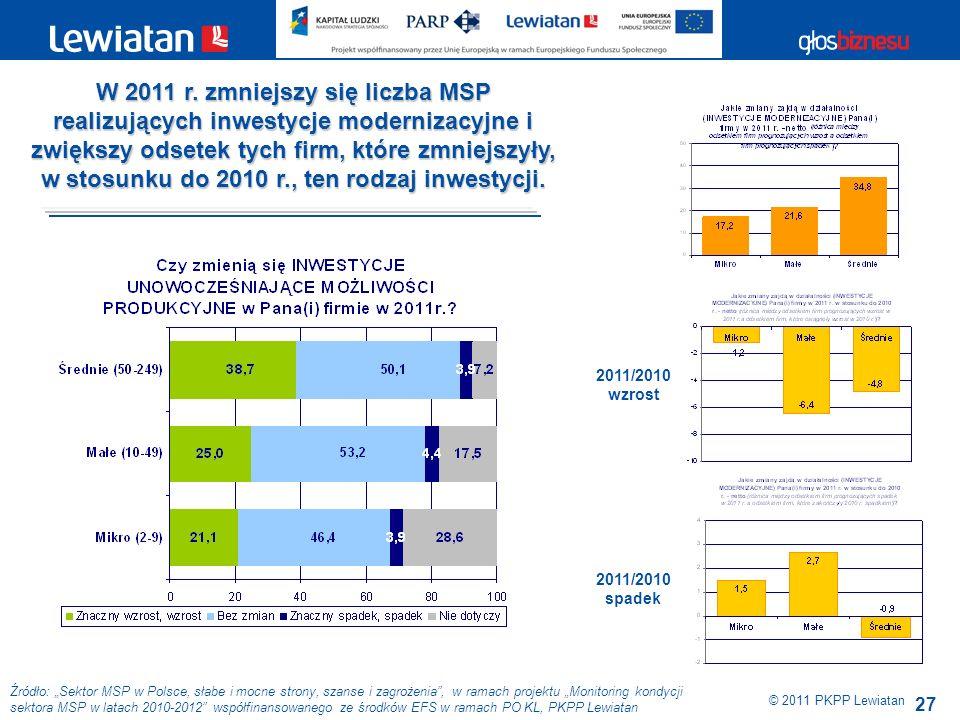 27 Źródło: Sektor MSP w Polsce, słabe i mocne strony, szanse i zagrożenia, w ramach projektu Monitoring kondycji sektora MSP w latach 2010-2012 współfinansowanego ze środków EFS w ramach PO KL, PKPP Lewiatan © 2011 PKPP Lewiatan W 2011 r.