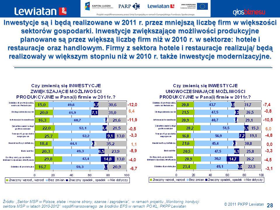 28 Źródło: Sektor MSP w Polsce, słabe i mocne strony, szanse i zagrożenia, w ramach projektu Monitoring kondycji sektora MSP w latach 2010-2012 współfinansowanego ze środków EFS w ramach PO KL, PKPP Lewiatan © 2011 PKPP Lewiatan Inwestycje są i będą realizowane w 2011 r.