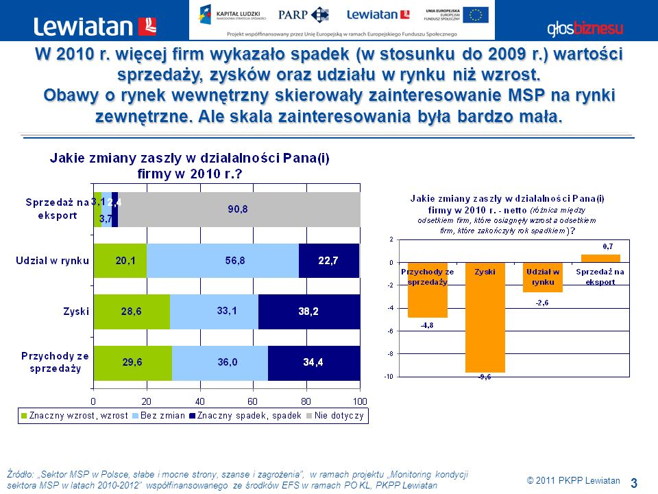 3 Źródło: Sektor MSP w Polsce, słabe i mocne strony, szanse i zagrożenia, w ramach projektu Monitoring kondycji sektora MSP w latach 2010-2012 współfinansowanego ze środków EFS w ramach PO KL, PKPP Lewiatan W 2010 r.