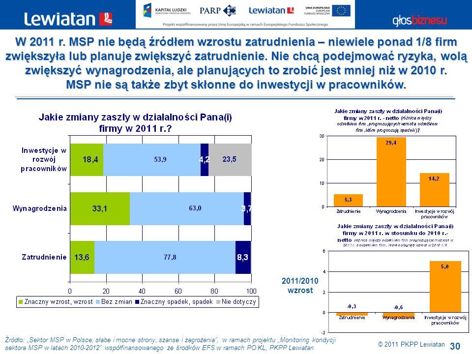 30 Źródło: Sektor MSP w Polsce, słabe i mocne strony, szanse i zagrożenia, w ramach projektu Monitoring kondycji sektora MSP w latach 2010-2012 współfinansowanego ze środków EFS w ramach PO KL, PKPP Lewiatan W 2011 r.
