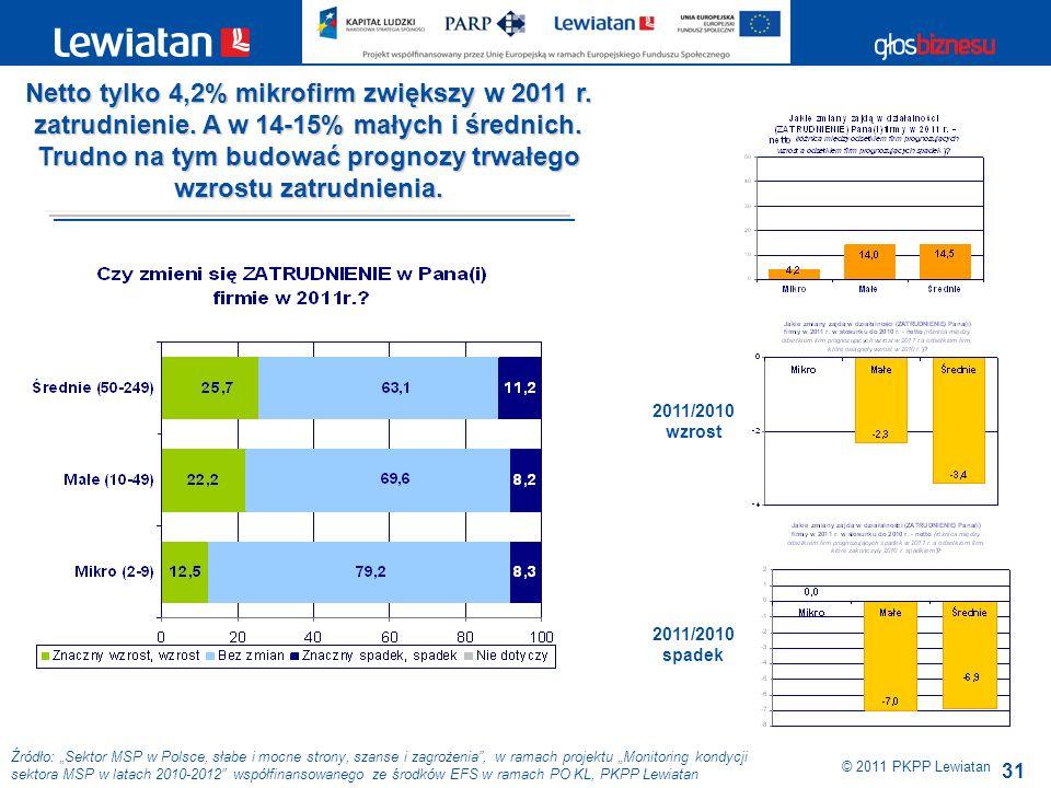 31 Źródło: Sektor MSP w Polsce, słabe i mocne strony, szanse i zagrożenia, w ramach projektu Monitoring kondycji sektora MSP w latach 2010-2012 współfinansowanego ze środków EFS w ramach PO KL, PKPP Lewiatan © 2011 PKPP Lewiatan Netto tylko 4,2% mikrofirm zwiększy w 2011 r.