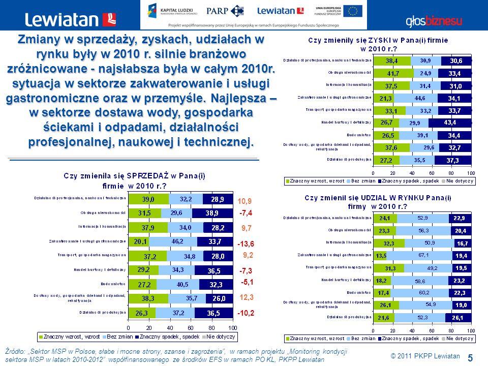 5 Źródło: Sektor MSP w Polsce, słabe i mocne strony, szanse i zagrożenia, w ramach projektu Monitoring kondycji sektora MSP w latach 2010-2012 współfinansowanego ze środków EFS w ramach PO KL, PKPP Lewiatan © 2011 PKPP Lewiatan Zmiany w sprzedaży, zyskach, udziałach w rynku były w 2010 r.