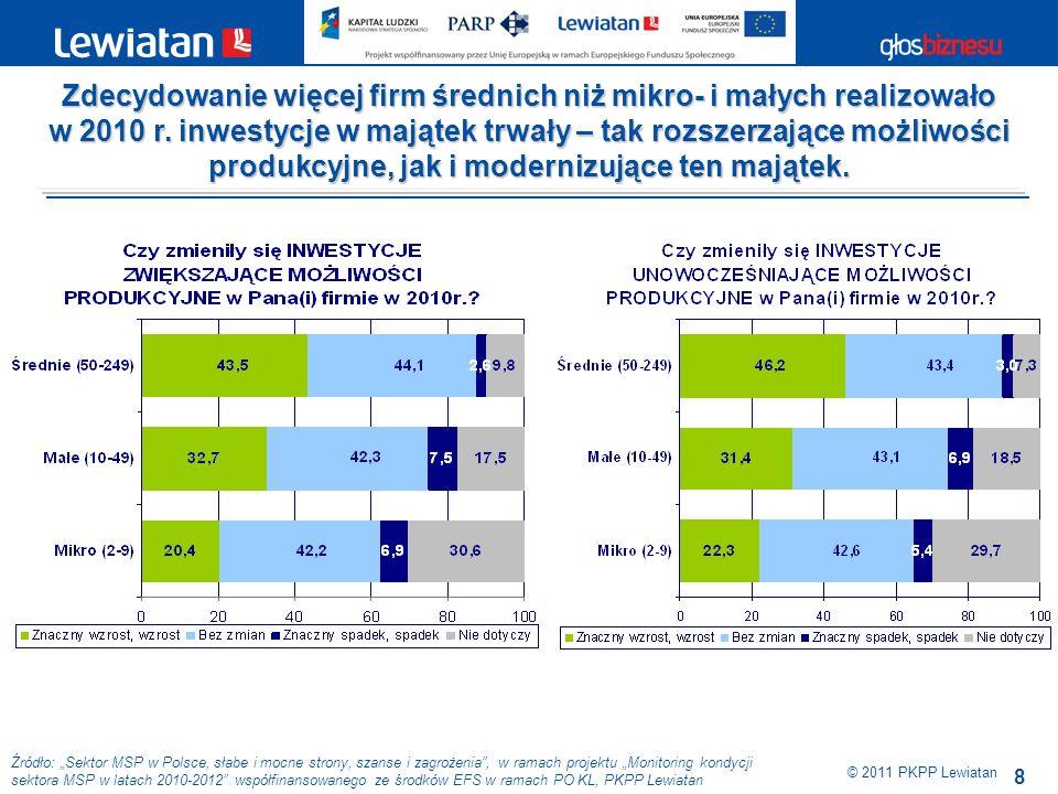 9 Źródło: Sektor MSP w Polsce, słabe i mocne strony, szanse i zagrożenia, w ramach projektu Monitoring kondycji sektora MSP w latach 2010-2012 współfinansowanego ze środków EFS w ramach PO KL, PKPP Lewiatan © 2011 PKPP Lewiatan W 2010 r., przy generalnie niewielkim zainteresowaniu MSP inwestycjami, relatywnie najwięcej inwestycji realizowały firmy z sektora dostawy wody, gospodarka ściekami i odpadami, a najmniej firmy handlowe.