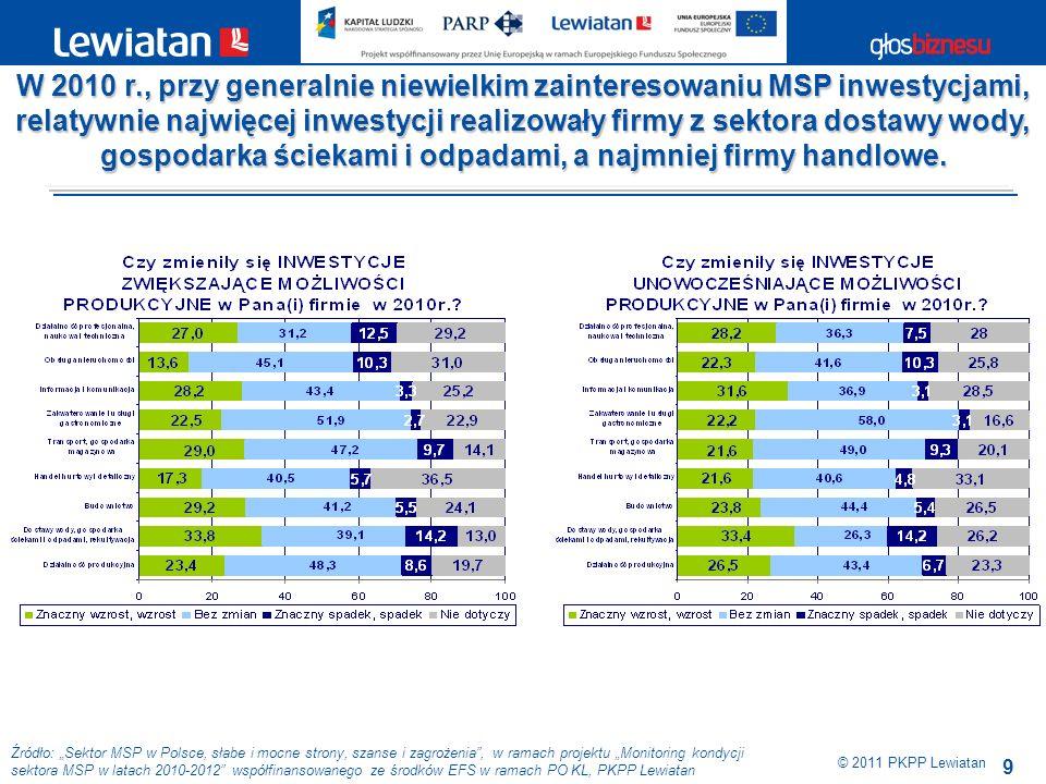 20 Źródło: Sektor MSP w Polsce, słabe i mocne strony, szanse i zagrożenia, w ramach projektu Monitoring kondycji sektora MSP w latach 2010-2012 współfinansowanego ze środków EFS w ramach PO KL, PKPP Lewiatan © 2011 PKPP Lewiatan Wg prognoz MSP w porównywalnym stopniu w firmach wszystkich klas wielkości zmniejszy się odsetek przedsiębiorstw, które zakończą 2011 r.