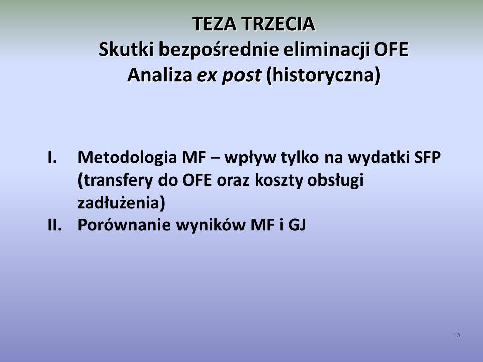 TEZA TRZECIA Skutki bezpośrednie eliminacji OFE Analiza ex post (historyczna) 10 I.Metodologia MF – wpływ tylko na wydatki SFP (transfery do OFE oraz