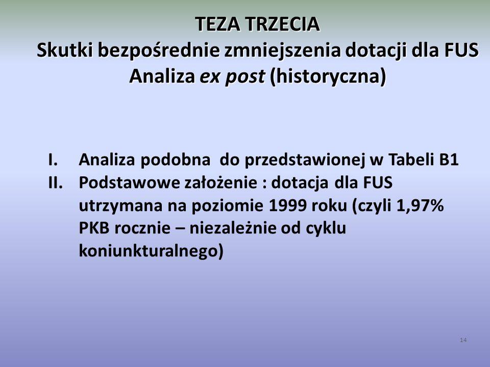 TEZA TRZECIA Skutki bezpośrednie zmniejszenia dotacji dla FUS Analiza ex post (historyczna) 14 I.Analiza podobna do przedstawionej w Tabeli B1 II.Pods