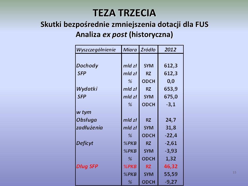 TEZA TRZECIA Skutki bezpośrednie zmniejszenia dotacji dla FUS Analiza ex post (historyczna) 15