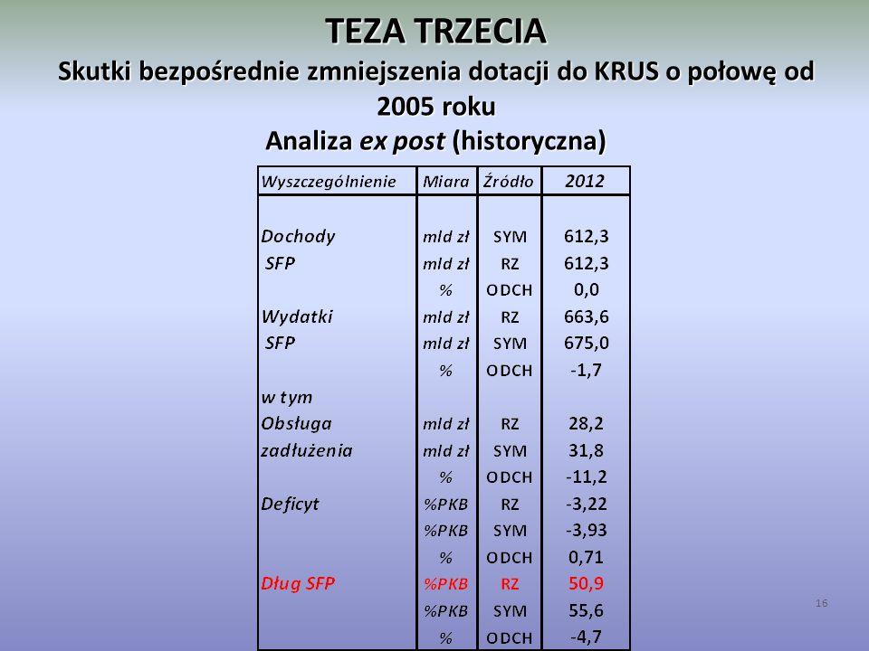 TEZA TRZECIA Skutki bezpośrednie zmniejszenia dotacji do KRUS o połowę od 2005 roku Analiza ex post (historyczna) 16