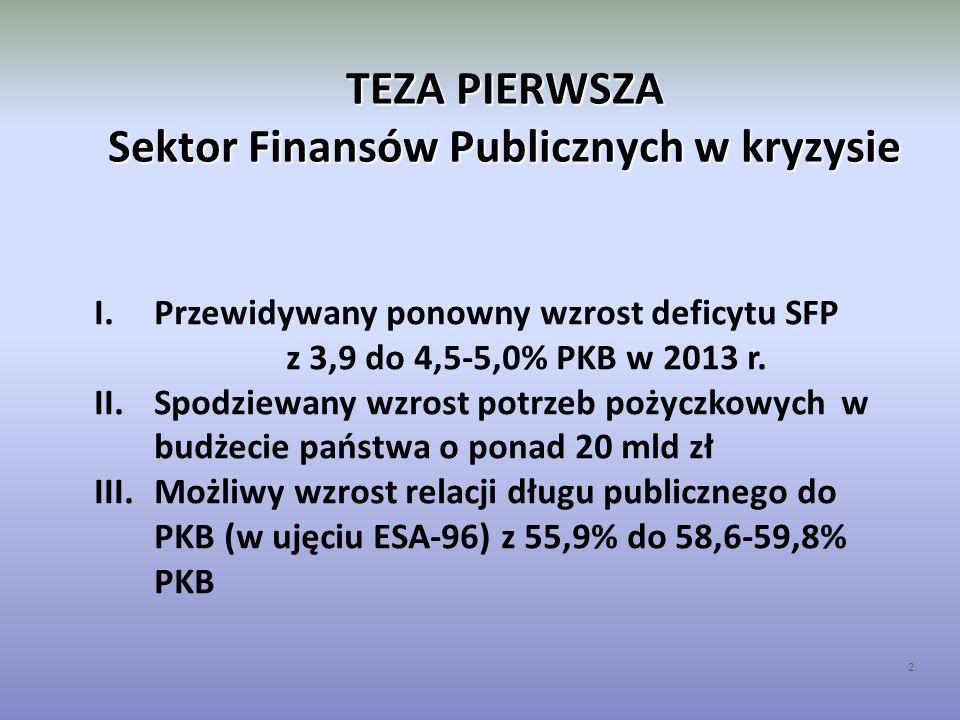 TEZA PIERWSZA Sektor Finansów Publicznych w kryzysie 3 I.Prawdopodobne przekroczenie granicy konstytucyjnej (60% PKB) w 2014 roku, ale w ujęciu ESA-95 II.Wysiłki MF skoncentrowane na zmianie ustaw o sektorze finansów publicznych (SFP): możliwe nowe definicje długu państwowego, nowe reguły wydatkowe etc.