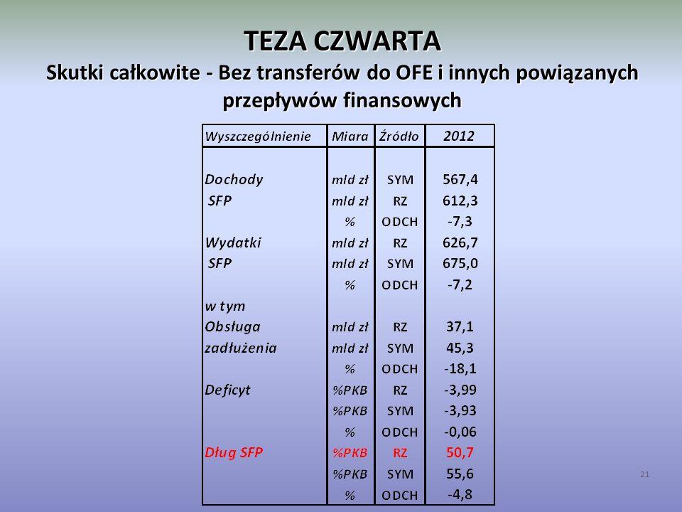 TEZA CZWARTA Skutki całkowite - Bez transferów do OFE i innych powiązanych przepływów finansowych 21