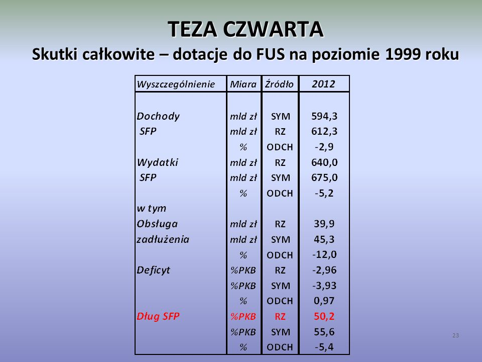 TEZA CZWARTA Skutki całkowite – dotacje do FUS na poziomie 1999 roku 23