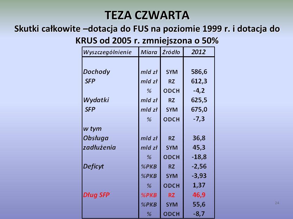 TEZA CZWARTA Skutki całkowite –dotacja do FUS na poziomie 1999 r. i dotacja do KRUS od 2005 r. zmniejszona o 50% 24