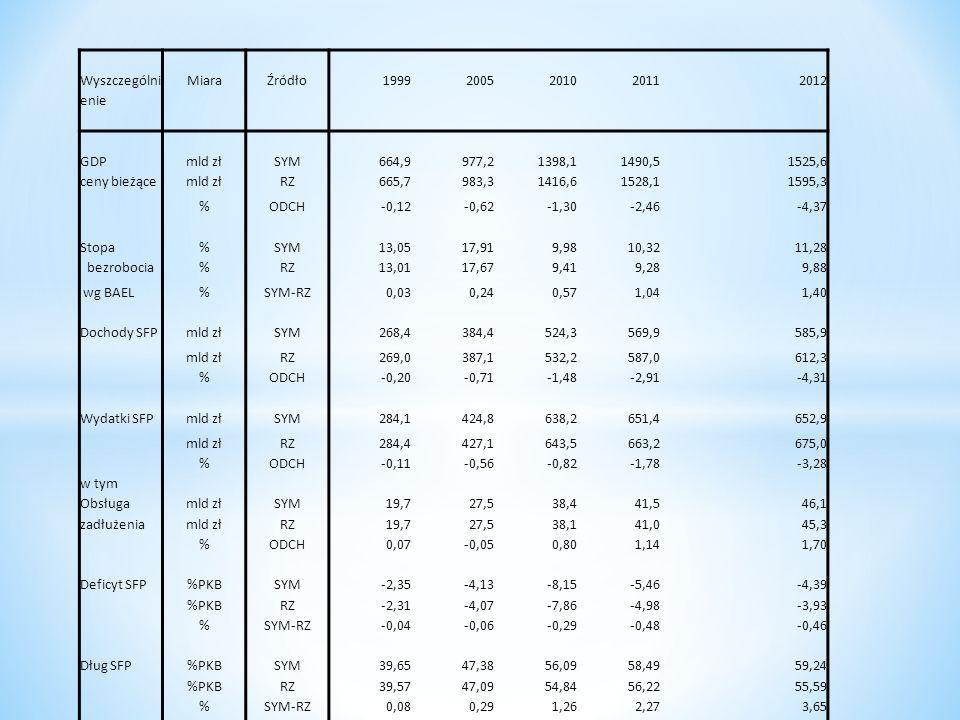 Wyszczególni enie MiaraŹródło19992005201020112012 GDPmld złSYM664,9977,21398,11490,51525,6 ceny bieżącemld złRZ665,7983,31416,61528,11595,3 %ODCH-0,12