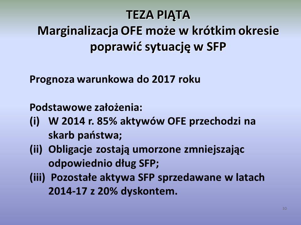 TEZA PIĄTA Marginalizacja OFE może w krótkim okresie poprawić sytuację w SFP 30 Prognoza warunkowa do 2017 roku Podstawowe założenia: (i)W 2014 r. 85%