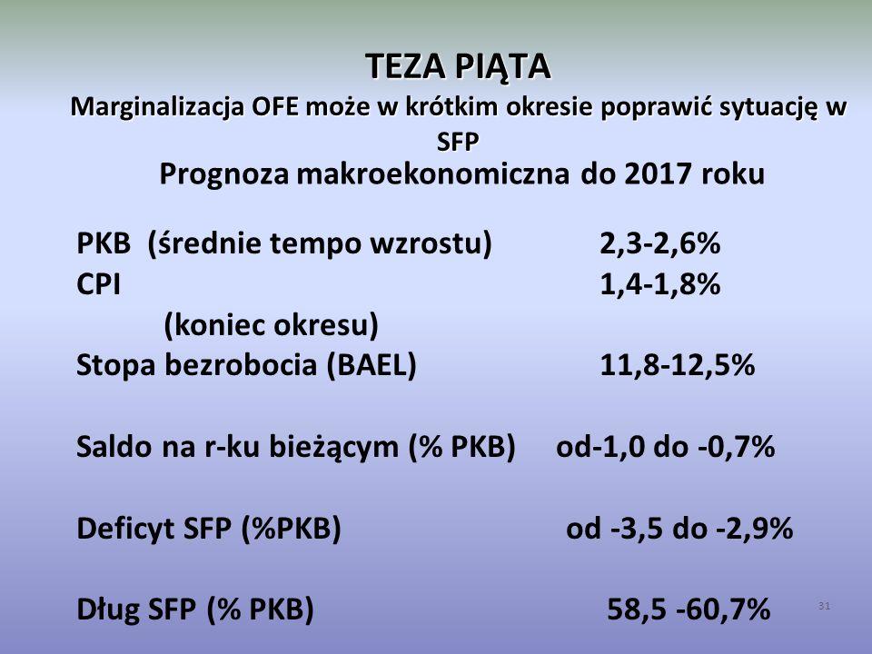 TEZA PIĄTA Marginalizacja OFE może w krótkim okresie poprawić sytuację w SFP 31 PKB (średnie tempo wzrostu)2,3-2,6% CPI1,4-1,8% (koniec okresu) Stopa